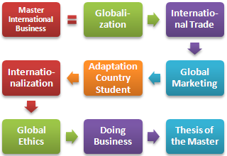 Master thesis international business